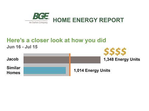 High energy usage High utility bill