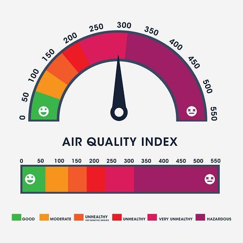 IAQ indoor air quality index