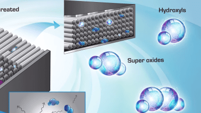 air scrubber super oxides