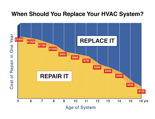 Should I repair or replace my furnace