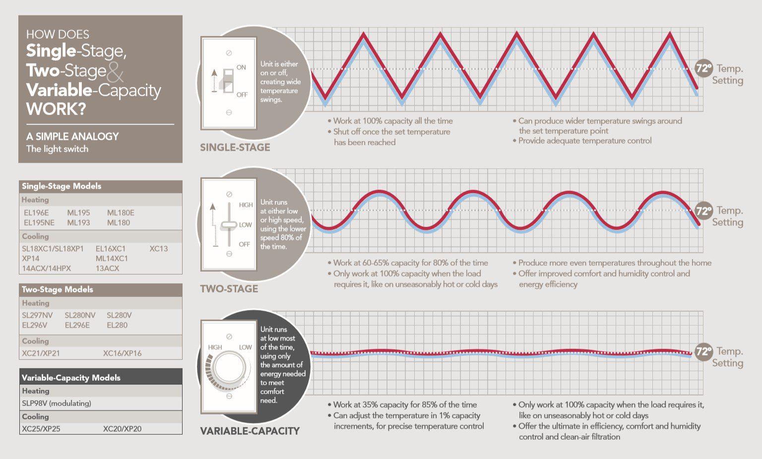 AC Stages Comparison