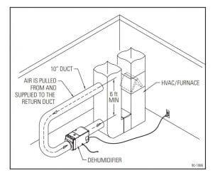 whole home dehumidifier installed non-ventilating