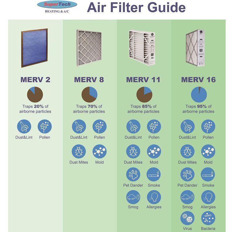 Air Filter Guide, Air, Filter, Guide, Merv, Merv 2, Merv 8, Merv 11, Merv 16