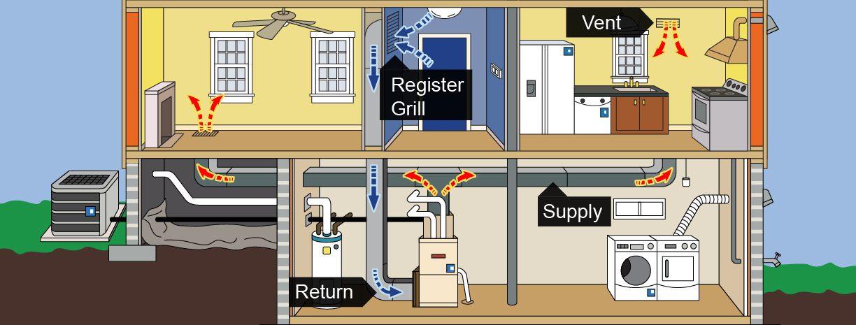 duct system illustration, return, supply, register/ grill, vent