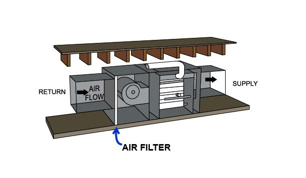 Diagram Horitonzal configuration filter at inside of furnace, Diagram, Horitonzal, configuration, filter, inside, furnace, air flow