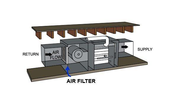 Diagram Horitonzal configuration filter at return duct outside of furnace, Diagram, Horitonzal, configuration, filter, return, duct, outside, furnace, air flow