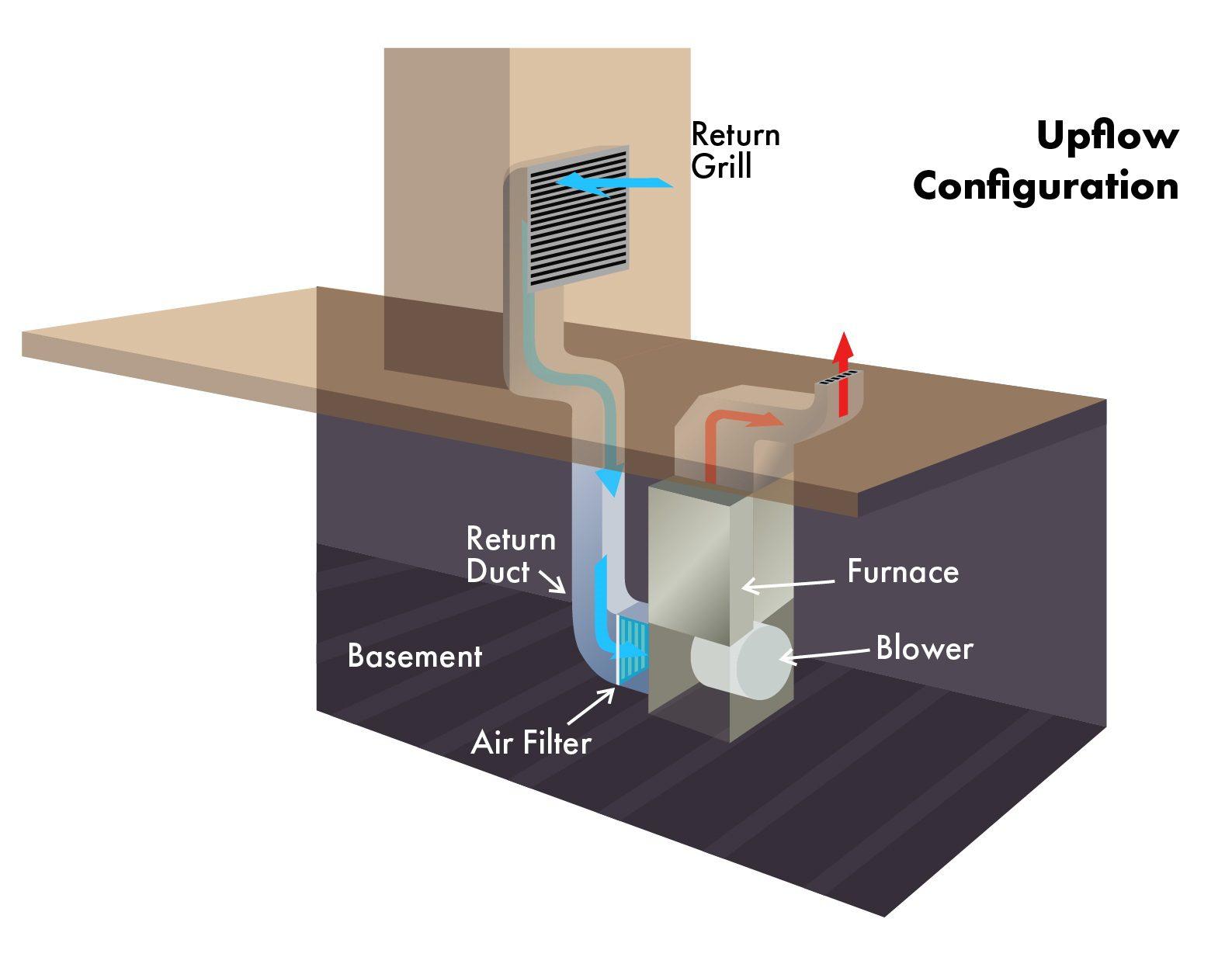 Diagram Upflow configuration filter at return duct outside of furnace, Diagram, Upflow, configuration, filter, return duct, outside, furnace