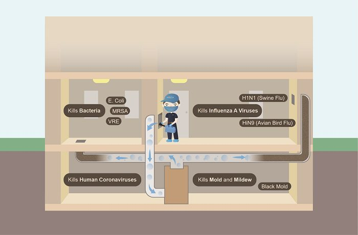 Disinfect-bacteria-virus-mold-in-ductwork