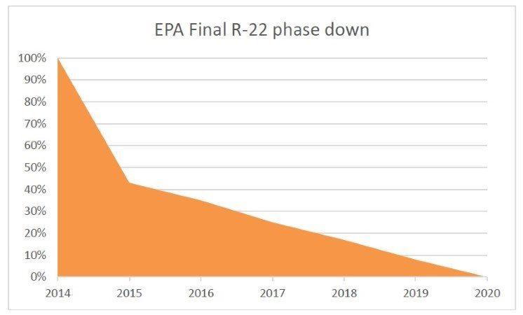 r22-final-phase-down