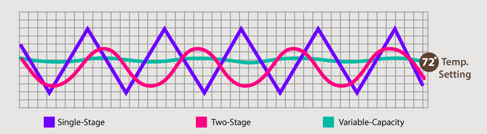 AC Stages
