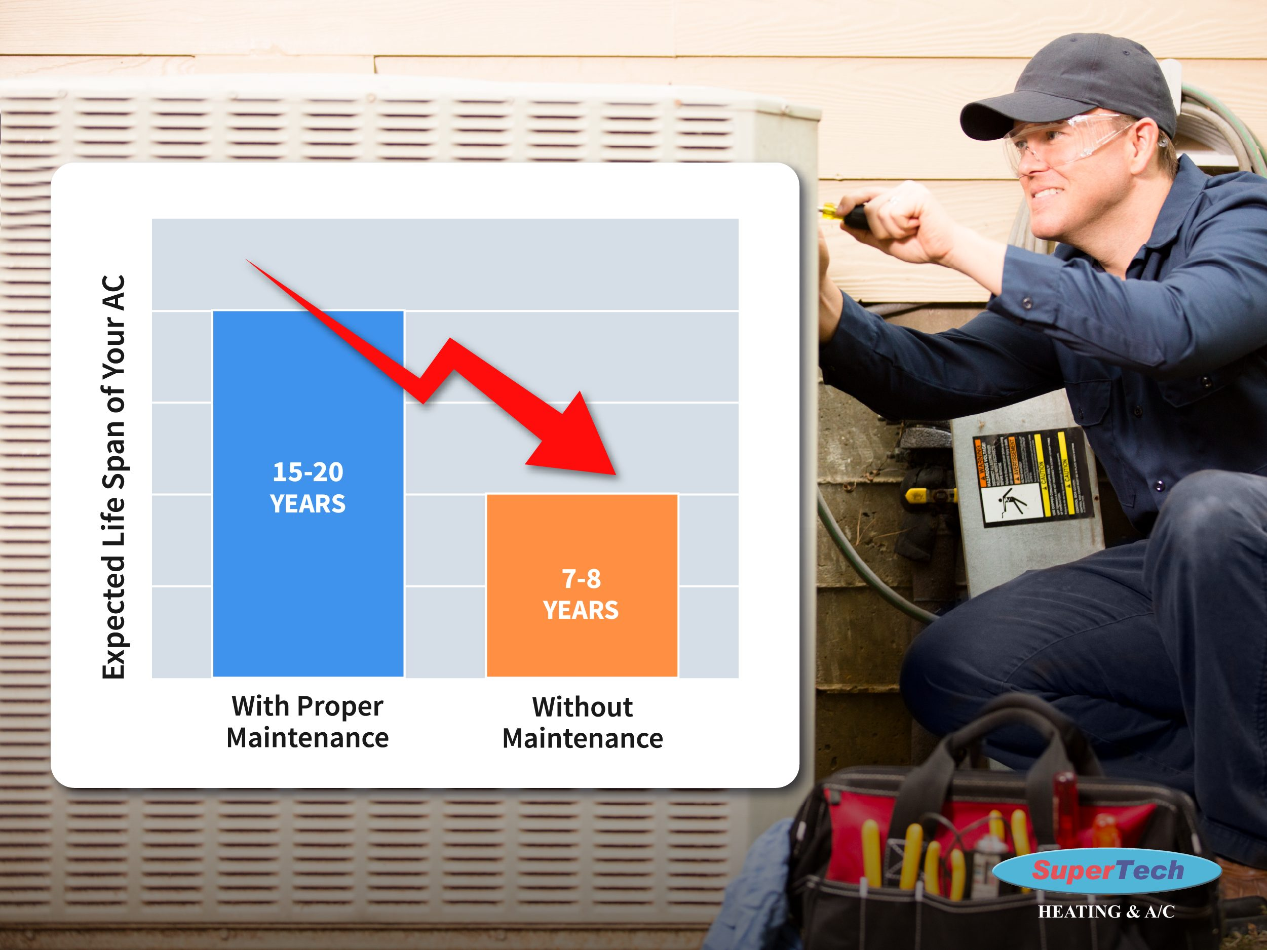 life expectancy without furnace tune up